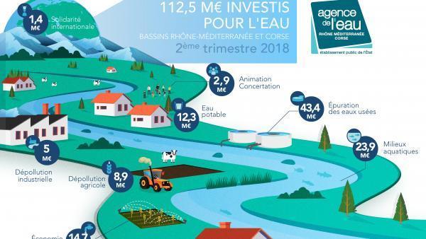 112,5M€ investis au 2e trimestre 2018 dans les bassins Rhône-Méditerranée et Corse