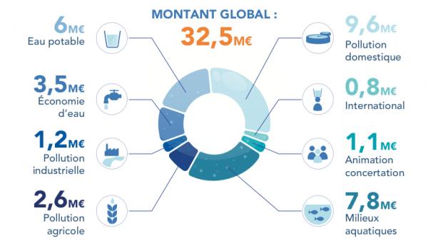 Les chiffre clés des investissements en Auvergne-Rhône-Alpes.