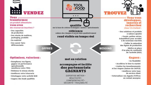 Tool4Food est une place de marché d'offres et de recherches de solutions autour de la fabrication d'un produit ou stock alimentaire.